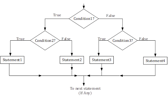 Nested if-else Statement