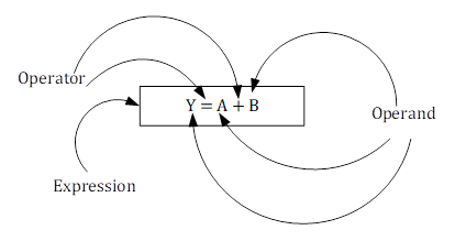 Operands, Operators and Expression Example