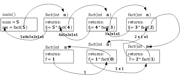 Recursion Examples