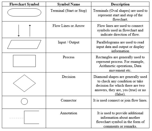 Flowcharts (Guidelines, Advantages & Disadvantages) | Advantages Of Process Flow Diagram |  | CodeSansar