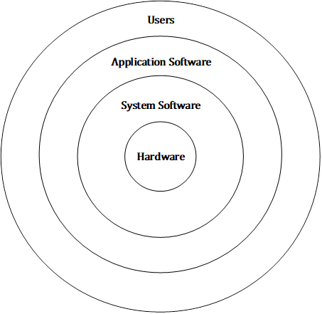 Hardware Software and User Relation