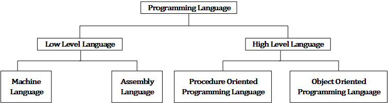 Programming Language Classification