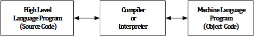 Working of Compiler or Interpreter