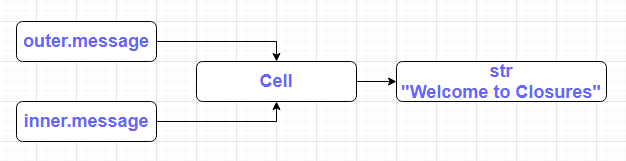 Understanding Closures & Creation of Cell