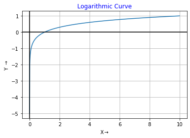 Logarithmic Curve Using Python Output