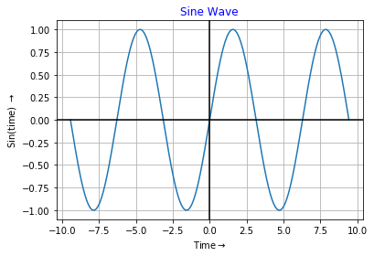Sine Wave Using Python Output